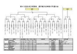 40th_kanagawa_yosen