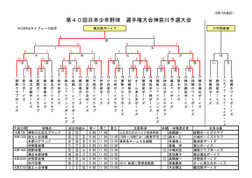 40th_kanagawa_yosen_resultpdf