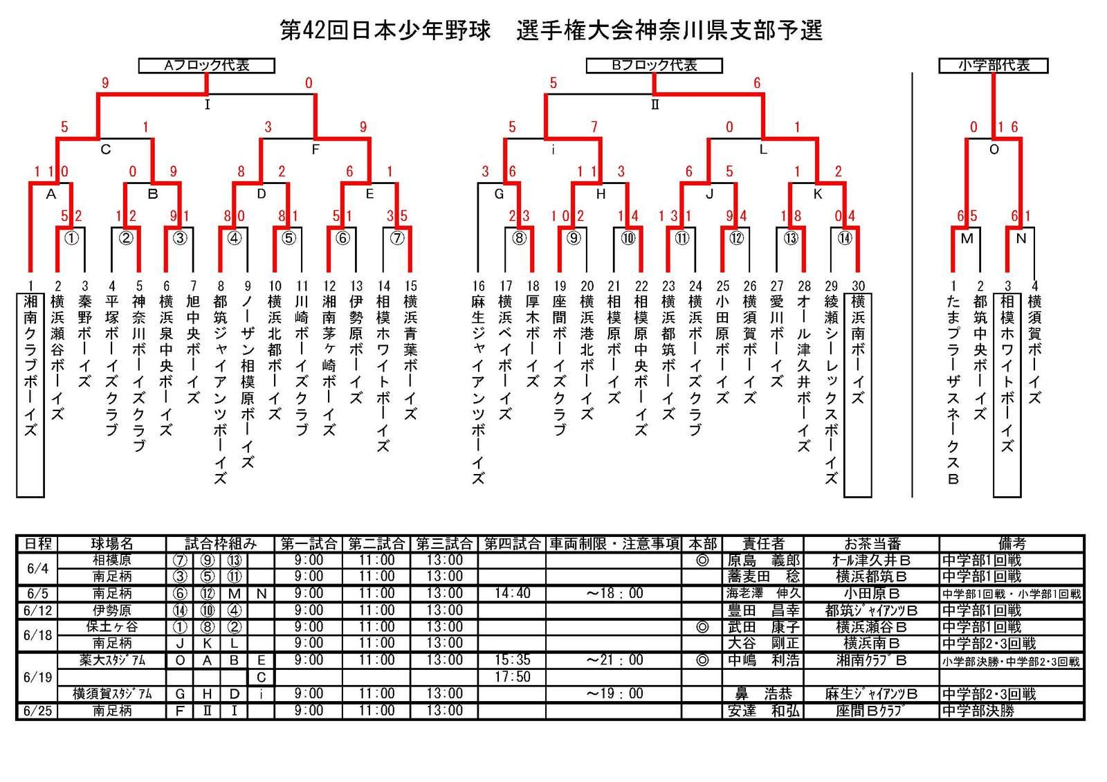 20110626_42th_senshukenyosen_result