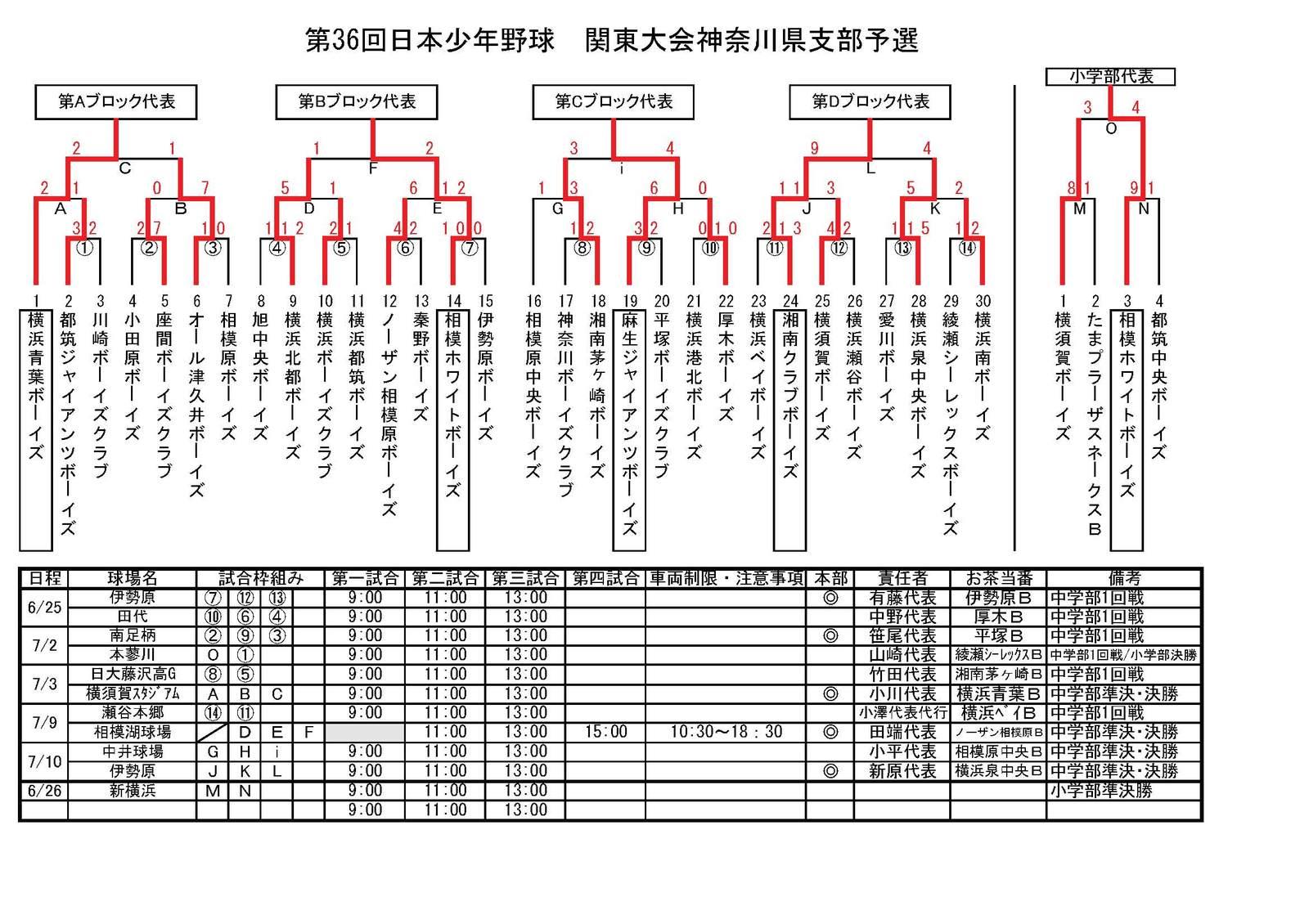 2011_kantoyosen_kanagawa_result