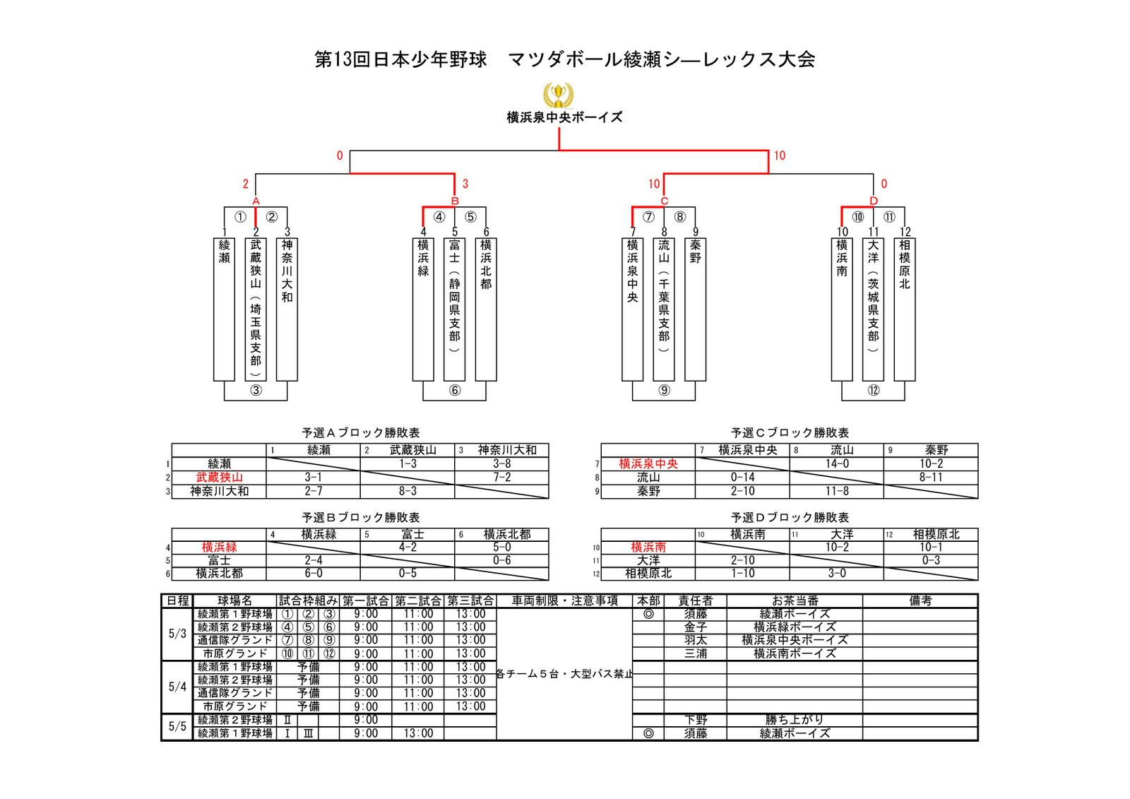 2017_sealex_result